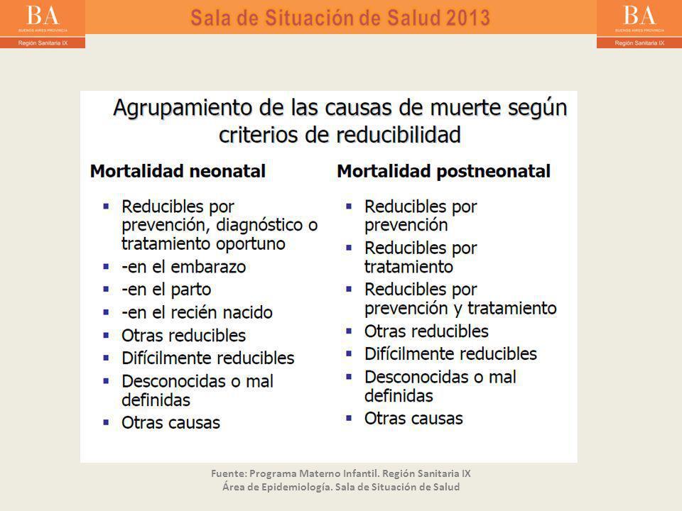 Fuente: Programa Materno Infantil. Región Sanitaria IX Área de Epidemiología.