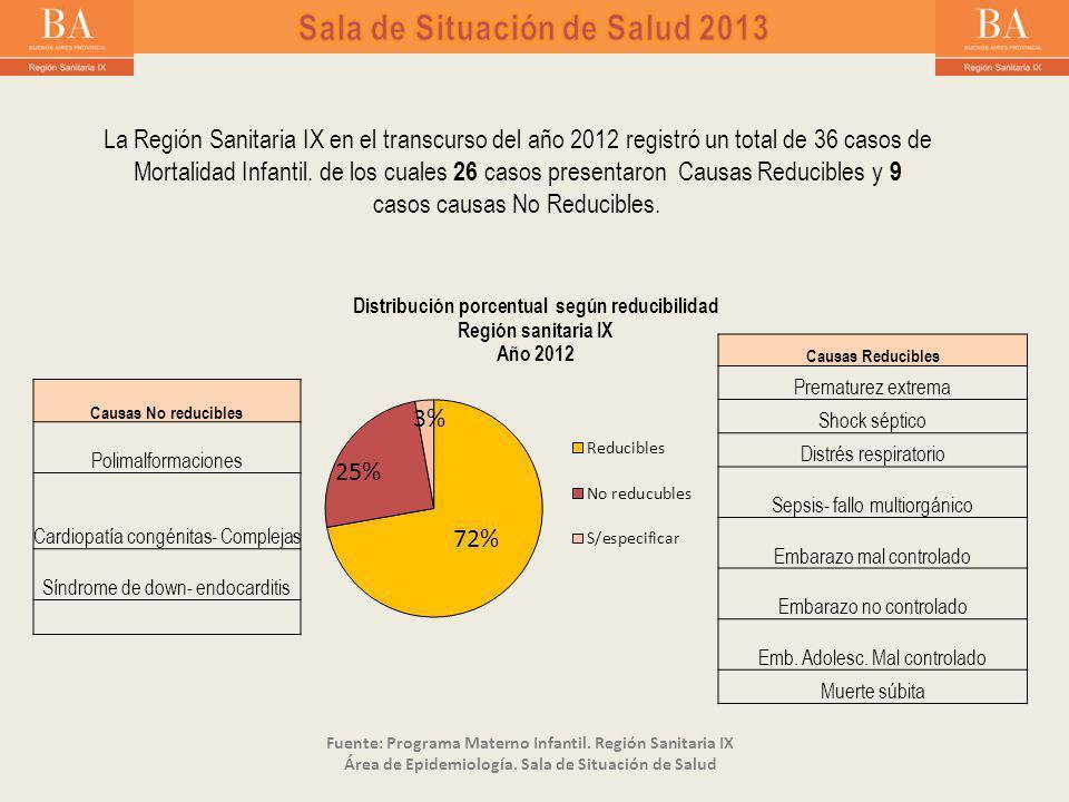 La Región Sanitaria IX en el transcurso del año 2012 registró un total de 36 casos de Mortalidad Infantil.