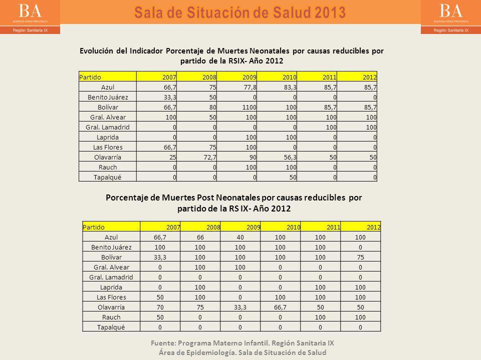 Partido200720082009201020112012 Azul66,77577,883,385,7 Benito Juárez33,3500000 Bolívar66,780110010085,7 Gral.