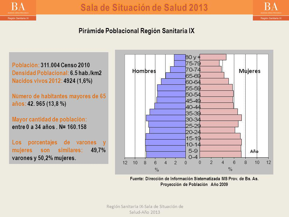 Región Sanitaria IX-Sala de Situación de Salud-Año 2013 Población: 311.004 Censo 2010 Densidad Poblacional: 6.5 hab./km2 Nacidos vivos 2012: 4924 (1,6%) Número de habitantes mayores de 65 años: 42.