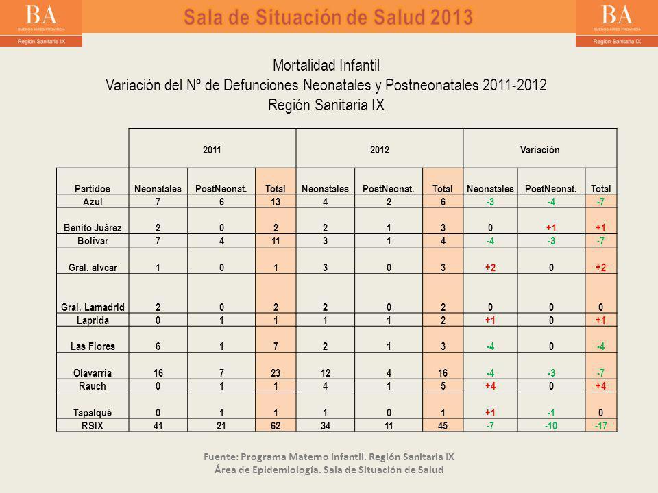 2011 2012 Variación PartidosNeonatalesPostNeonat.TotalNeonatalesPostNeonat.TotalNeonatalesPostNeonat.Total Azul7613426-3-4-7 Benito Juárez2022130+1 Bolívar7411314-4-3-7 Gral.