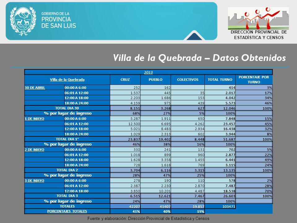 Villa de la Quebrada – Datos Obtenidos DIRECCIÓN PROVINCIAL DE ESTADÍSTICA Y CENSOS 2013 Villa de la QuebradaCRUZPUEBLOCOLECTIVOSTOTAL TURNO PORCENTAJE POR TURNO 30 DE ABRIL00:00 A 6:00252162 4143% 06:01 A 12:001.537445352.01717% 12:00 A 18:002.2031.6861534.04234% 18:00 A 24:004.1599754395.57346% TOTAL DIA 308.1513.26862712.046100% % por lugar de ingreso 68%27%5%100% 1 DE MAYO00:00 A 6:005.2871.9116507.84815% 06:01 A 12:0012.5006.6954.26223.45745% 12:00 A 18:005.0218.4832.93416.43832% 18:00 A 24:001.0292.3136023.9448% TOTAL DIA 1°23.83719.4028.44851.687100% % por lugar de ingreso 46%38%16%100% 2 DE MAYO00:00 A 6:003302411317025% 06:01 A 12:001.0188999602.87722% 12:00 A 18:001.6283.3581.4556.44149% 18:00 A 24:007281.6187693.11524% TOTAL DIA 23.7046.1163.31513.135100% % por lugar de ingreso 28%47%25%100% 3 DE MAYO00:00 A 6:002781901105782% 06:01 A 12:002.3872.2302.8707.48728% 12:00 A 18:003.85010.2014.48718.53870% TOTAL DIA 36.51512.6217.46726.603100% % por lugar de ingreso 24%47%28%100% TOTALES422074140719.857103471 PORCENTAJES TOTALES41%40%19% Fuente y elaboración: Dirección Provincial de Estadística y Censos