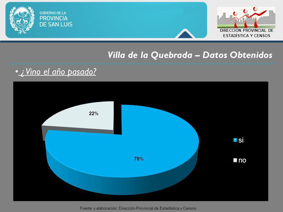 Villa de la Quebrada – Datos Obtenidos DIRECCIÓN PROVINCIAL DE ESTADÍSTICA Y CENSOS ¿ Vino el año pasado.