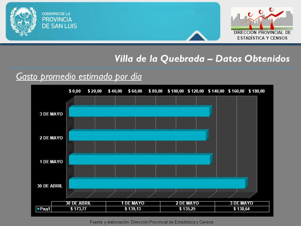Villa de la Quebrada – Datos Obtenidos DIRECCIÓN PROVINCIAL DE ESTADÍSTICA Y CENSOS Fuente y elaboración: Dirección Provincial de Estadística y Censos Gasto promedio estimado por día