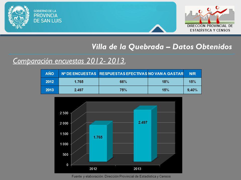 Villa de la Quebrada – Datos Obtenidos DIRECCIÓN PROVINCIAL DE ESTADÍSTICA Y CENSOS Comparación encuestas 2012- 2013.