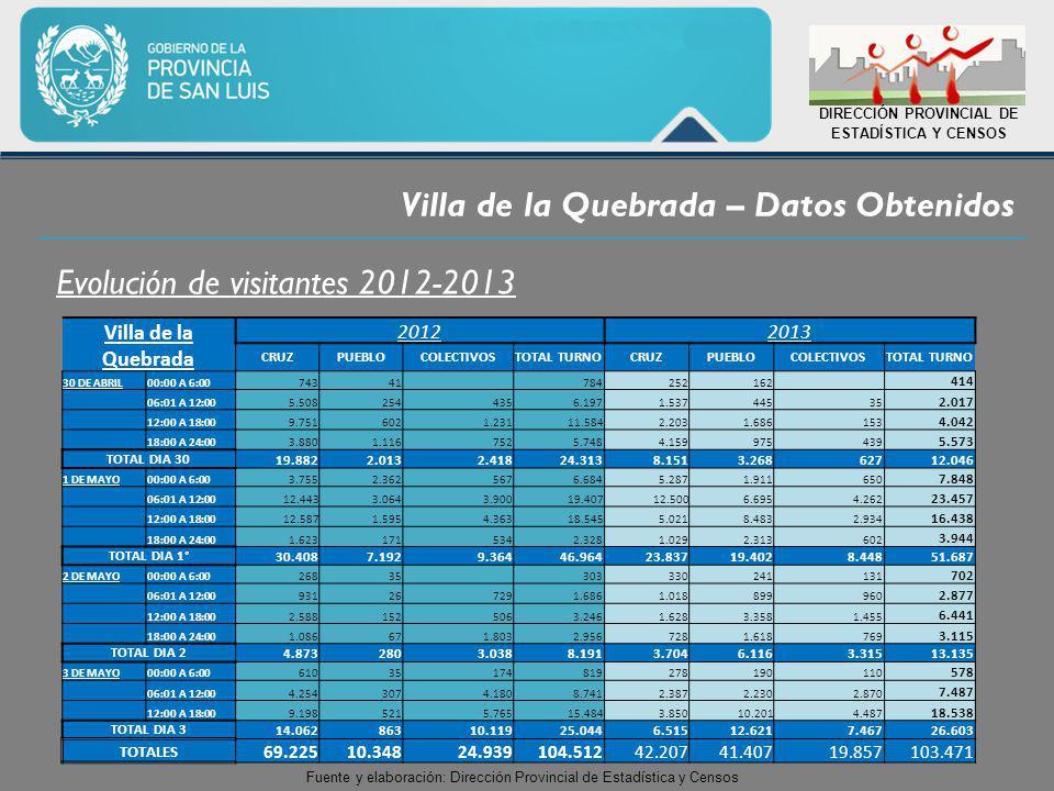 Villa de la Quebrada – Datos Obtenidos DIRECCIÓN PROVINCIAL DE ESTADÍSTICA Y CENSOS Evolución de visitantes 2012-2013 Villa de la Quebrada 20122013 CRUZPUEBLOCOLECTIVOSTOTAL TURNOCRUZPUEBLOCOLECTIVOSTOTAL TURNO 30 DE ABRIL00:00 A 6:0074341 784252162 414 06:01 A 12:005.5082544356.1971.53744535 2.017 12:00 A 18:009.7516021.23111.5842.2031.686153 4.042 18:00 A 24:003.8801.1167525.7484.159975439 5.573 TOTAL DIA 30 19.8822.0132.41824.3138.1513.26862712.046 1 DE MAYO00:00 A 6:003.7552.3625676.6845.2871.911650 7.848 06:01 A 12:0012.4433.0643.90019.40712.5006.6954.262 23.457 12:00 A 18:0012.5871.5954.36318.5455.0218.4832.934 16.438 18:00 A 24:001.6231715342.3281.0292.313602 3.944 TOTAL DIA 1° 30.4087.1929.36446.96423.83719.4028.44851.687 2 DE MAYO00:00 A 6:0026835 303330241131 702 06:01 A 12:00931267291.6861.018899960 2.877 12:00 A 18:002.5881525063.2461.6283.3581.455 6.441 18:00 A 24:001.086671.8032.9567281.618769 3.115 TOTAL DIA 2 4.8732803.0388.1913.7046.1163.31513.135 3 DE MAYO00:00 A 6:0061035174819278190110 578 06:01 A 12:004.2543074.1808.7412.3872.2302.870 7.487 12:00 A 18:009.1985215.76515.4843.85010.2014.487 18.538 TOTAL DIA 3 14.06286310.11925.0446.51512.6217.46726.603 TOTALES 69.22510.34824.939104.51242.20741.40719.857103.471 Fuente y elaboración: Dirección Provincial de Estadística y Censos