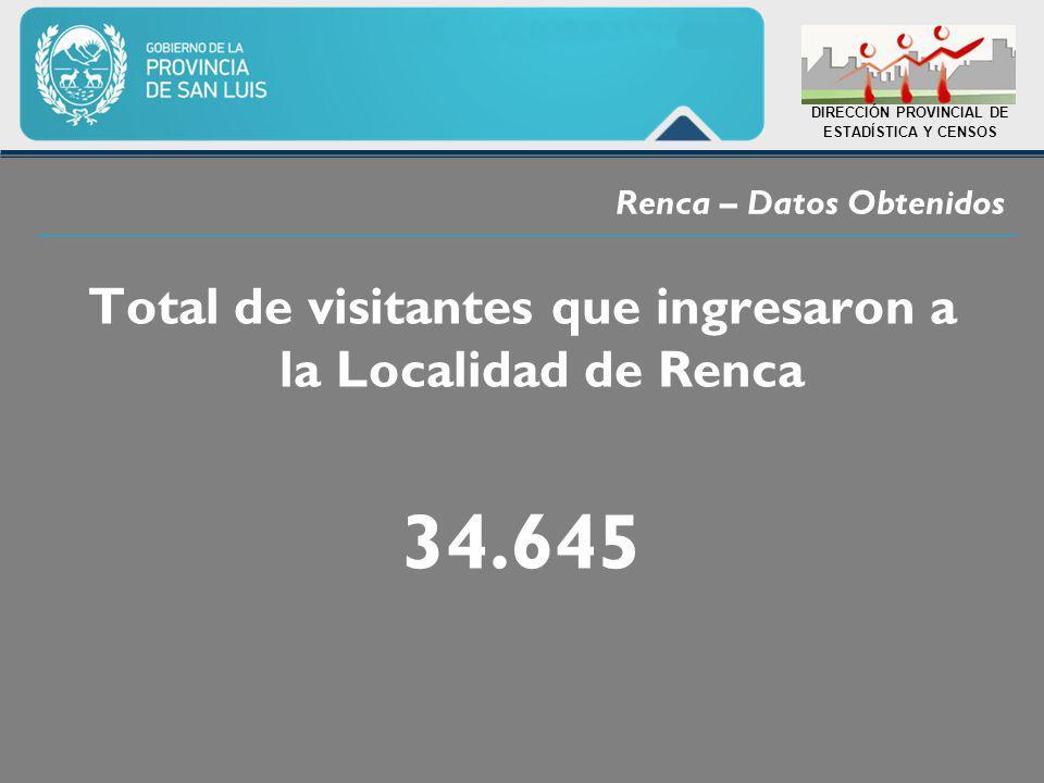 Renca – Datos Obtenidos DIRECCIÓN PROVINCIAL DE ESTADÍSTICA Y CENSOS Total de visitantes que ingresaron a la Localidad de Renca 34.645