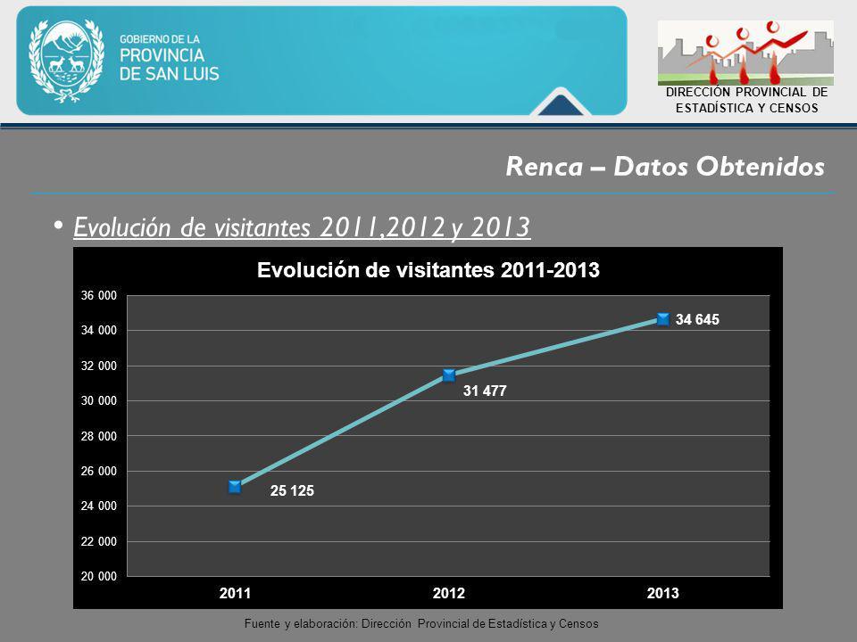 Renca – Datos Obtenidos DIRECCIÓN PROVINCIAL DE ESTADÍSTICA Y CENSOS Fuente y elaboración: Dirección Provincial de Estadística y Censos Evolución de visitantes 2011,2012 y 2013