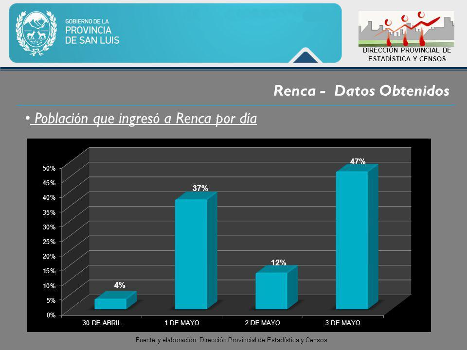 Renca - Datos Obtenidos DIRECCIÓN PROVINCIAL DE ESTADÍSTICA Y CENSOS Población que ingresó a Renca por día Fuente y elaboración: Dirección Provincial de Estadística y Censos