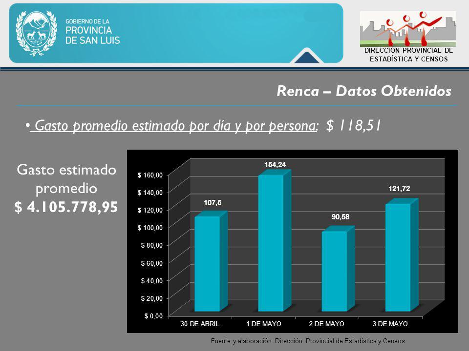 Renca – Datos Obtenidos DIRECCIÓN PROVINCIAL DE ESTADÍSTICA Y CENSOS Fuente y elaboración: Dirección Provincial de Estadística y Censos Gasto promedio estimado por día y por persona: $ 118,51 Gasto estimado promedio $ 4.105.778,95