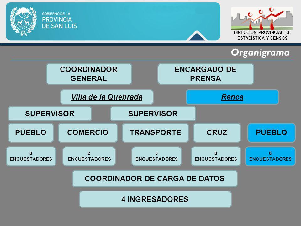 Organigrama DIRECCIÓN PROVINCIAL DE ESTADÍSTICA Y CENSOS COORDINADOR GENERAL Villa de la QuebradaRenca SUPERVISOR PUEBLOCOMERCIOTRANSPORTECRUZPUEBLO 8 ENCUESTADORES 2 ENCUESTADORES 3 ENCUESTADORES 8 ENCUESTADORES 6 ENCUESTADORES COORDINADOR DE CARGA DE DATOS 4 INGRESADORES ENCARGADO DE PRENSA