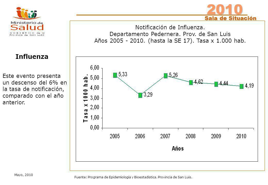2010 Sala de Situación Sala de Situación Mayo, 2010 Fuente: Programa de Epidemiología y Bioestadística. Provincia de San Luis. Notificación de Influen
