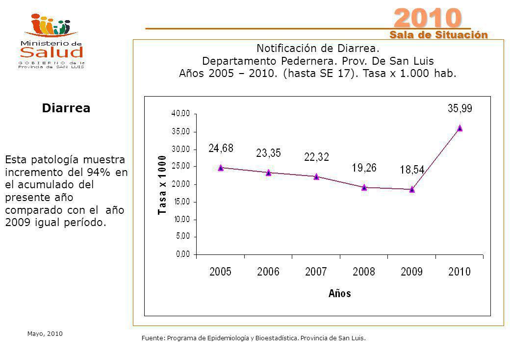 2010 Sala de Situación Sala de Situación Mayo, 2010 Fuente: Programa de Epidemiología y Bioestadística. Provincia de San Luis. Notificación de Diarrea