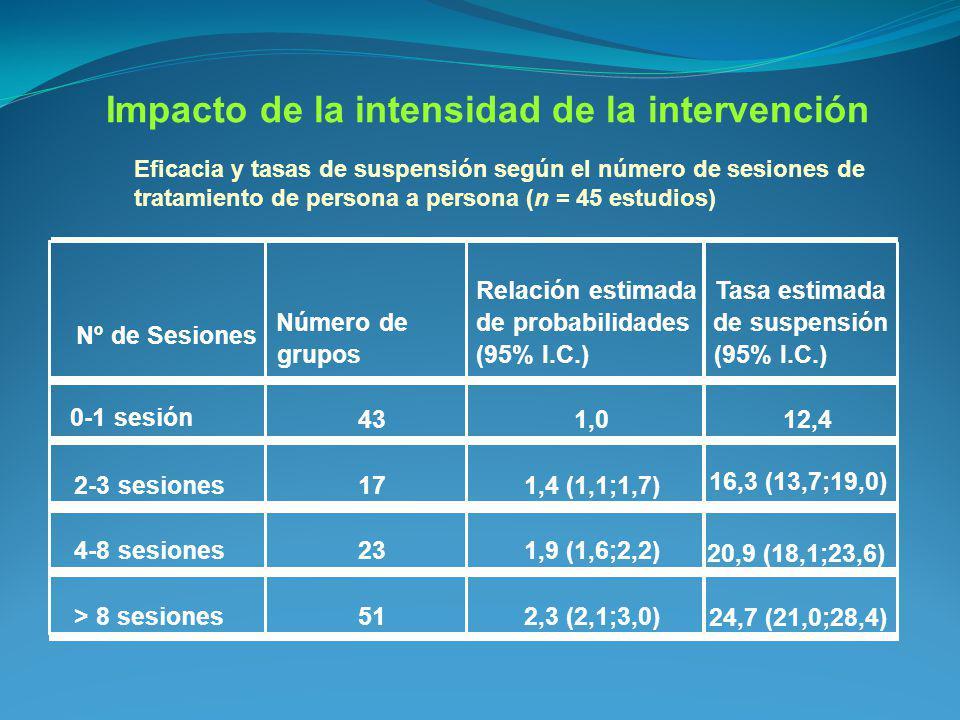 Eficacia y tasas de suspensión según el número de sesiones de tratamiento de persona a persona (n = 45 estudios) Nº de Sesiones Número de grupos Relac