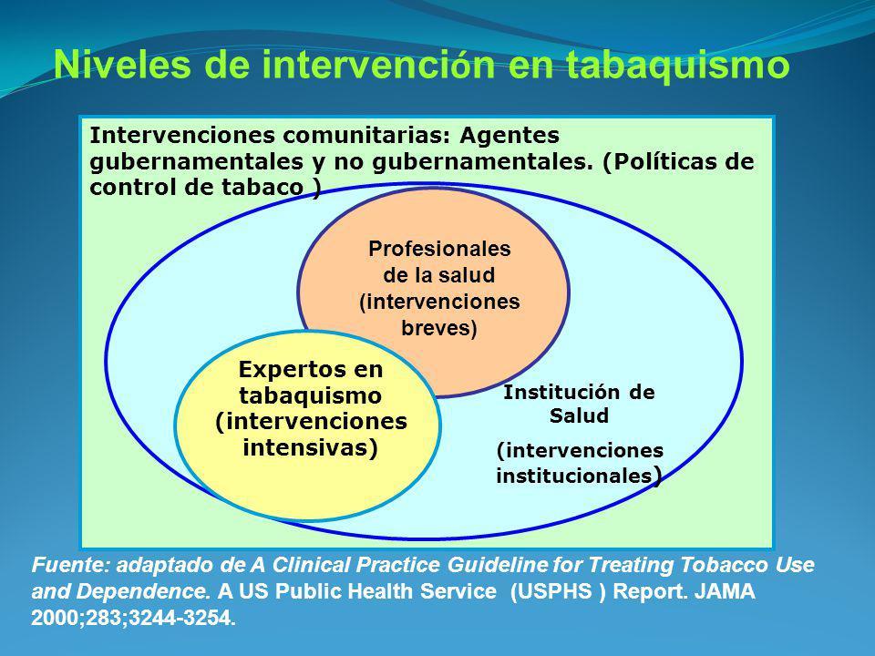 Niveles de intervenci ó n en tabaquismo Institución de Salud (intervenciones institucionales ) Expertos en tabaquismo (intervenciones intensivas) Inte