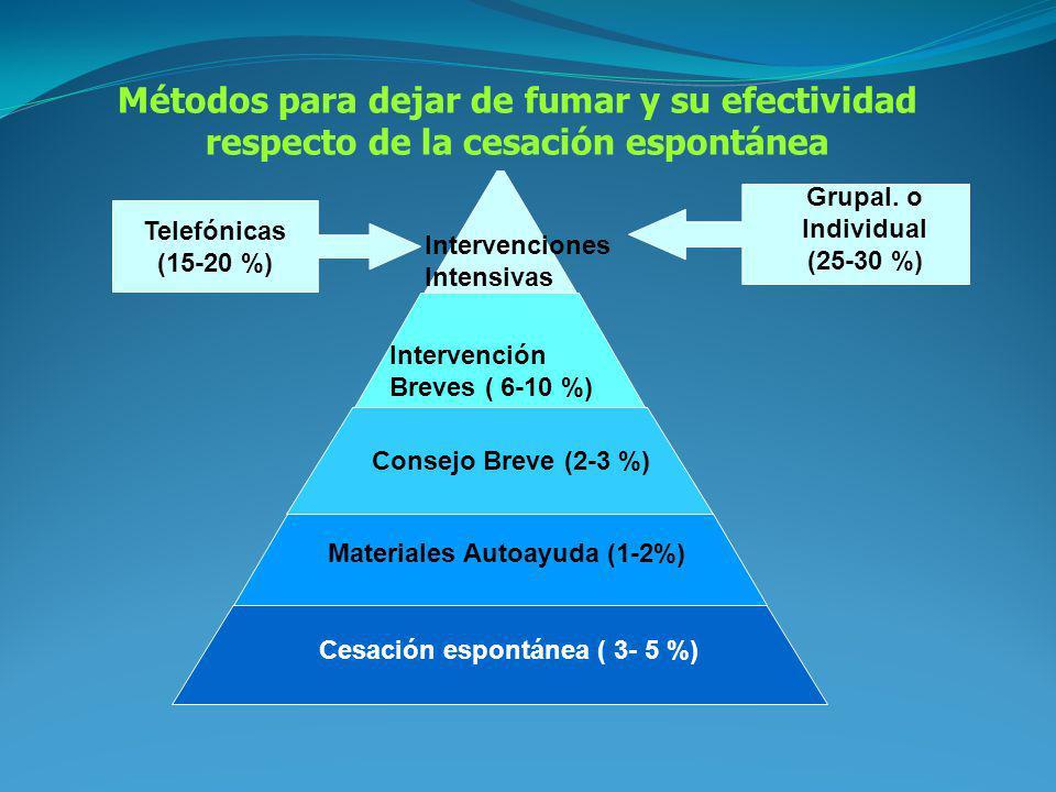 Cesación espontánea ( 3- 5 %) Materiales Autoayuda (1-2%) Consejo Breve (2-3 %) Intervención Breves ( 6-10 %) Intervenciones Intensivas Métodos para d