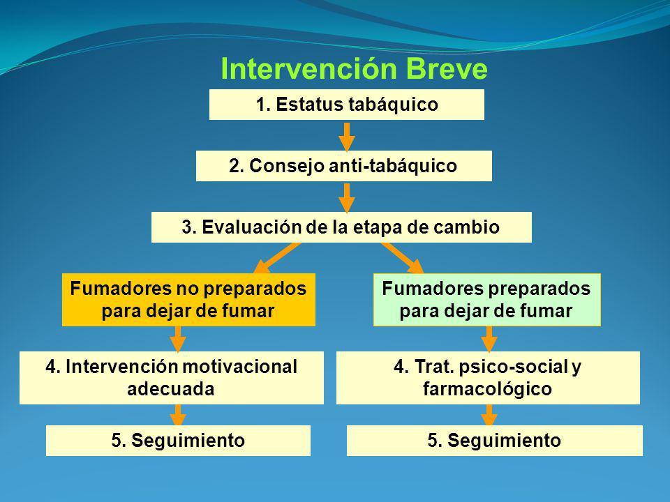 Intervención Breve 1. Estatus tabáquico 2. Consejo anti-tabáquico 3. Evaluación de la etapa de cambio 4. Trat. psico-social y farmacológico 5. Seguimi