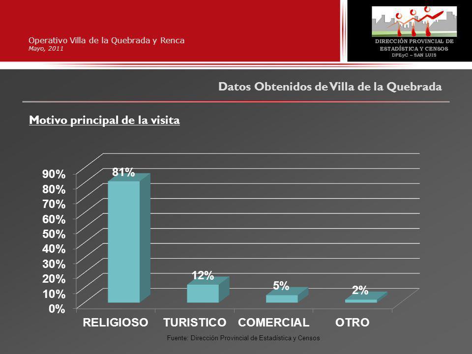 Operativo Villa de la Quebrada y Renca Mayo, 2011 Datos Obtenidos de Villa de la Quebrada Motivo principal de la visita Fuente: Dirección Provincial de Estadística y Censos