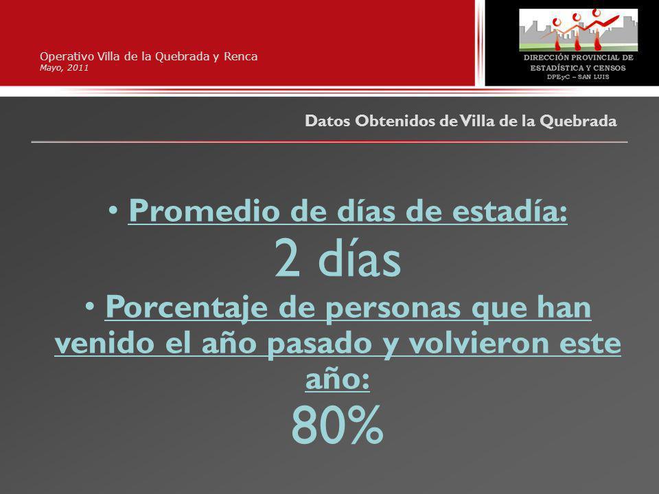 Operativo Villa de la Quebrada y Renca Mayo, 2011 Datos Obtenidos de Villa de la Quebrada Promedio de días de estadía: 2 días Porcentaje de personas que han venido el año pasado y volvieron este año: 80%