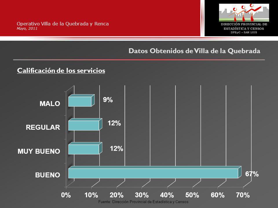 Operativo Villa de la Quebrada y Renca Mayo, 2011 Datos Obtenidos de Villa de la Quebrada Calificación de los servicios Fuente: Dirección Provincial de Estadística y Censos