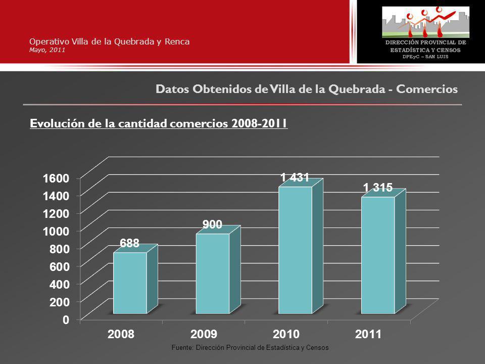 Operativo Villa de la Quebrada y Renca Mayo, 2011 Evolución de la cantidad comercios 2008-2011 Datos Obtenidos de Villa de la Quebrada - Comercios Fuente: Dirección Provincial de Estadística y Censos