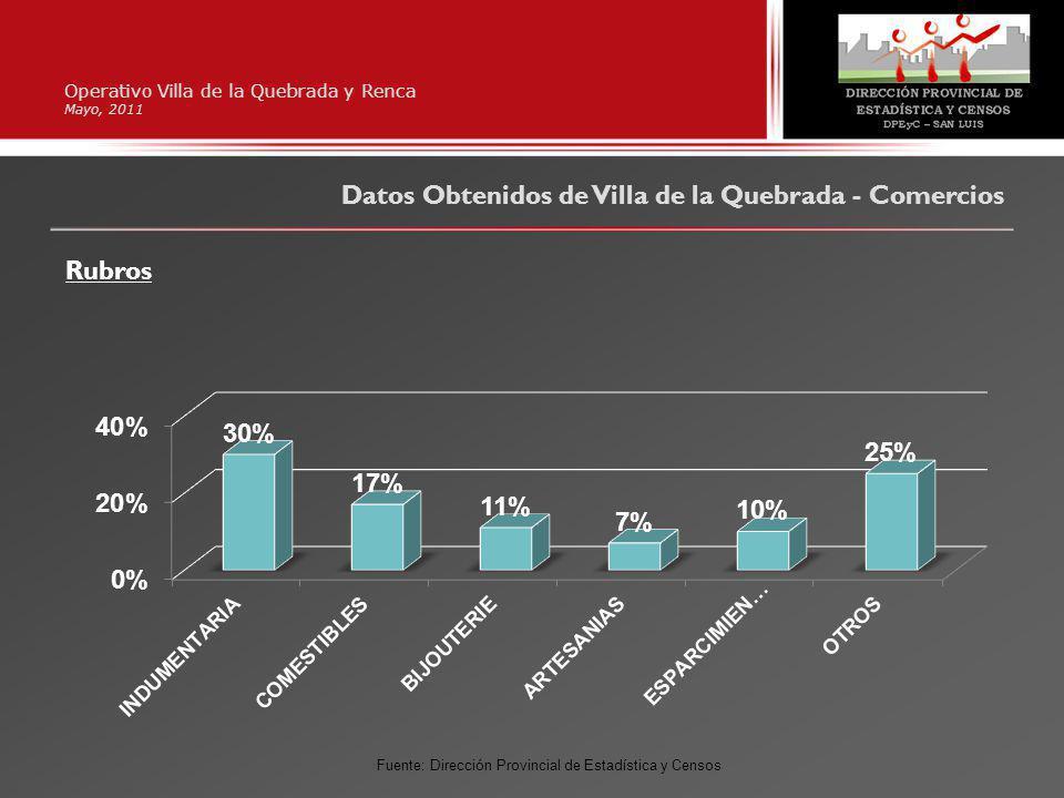 Operativo Villa de la Quebrada y Renca Mayo, 2011 Datos Obtenidos de Villa de la Quebrada - Comercios Rubros Fuente: Dirección Provincial de Estadística y Censos