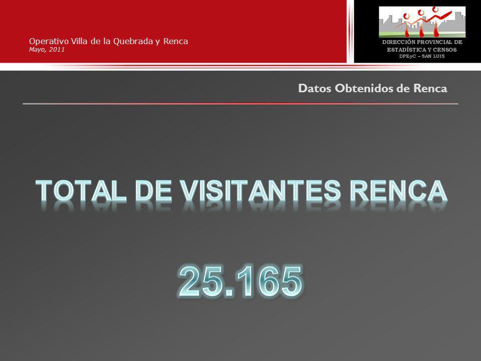 Operativo Villa de la Quebrada y Renca Mayo, 2011 Datos Obtenidos de Renca