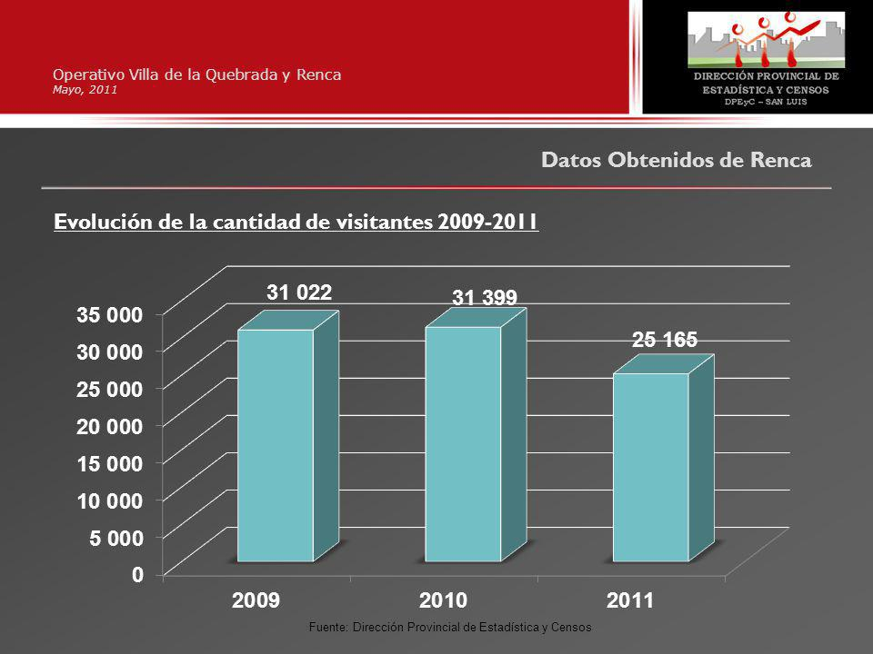 Operativo Villa de la Quebrada y Renca Mayo, 2011 Datos Obtenidos de Renca Evolución de la cantidad de visitantes 2009-2011 Fuente: Dirección Provincial de Estadística y Censos
