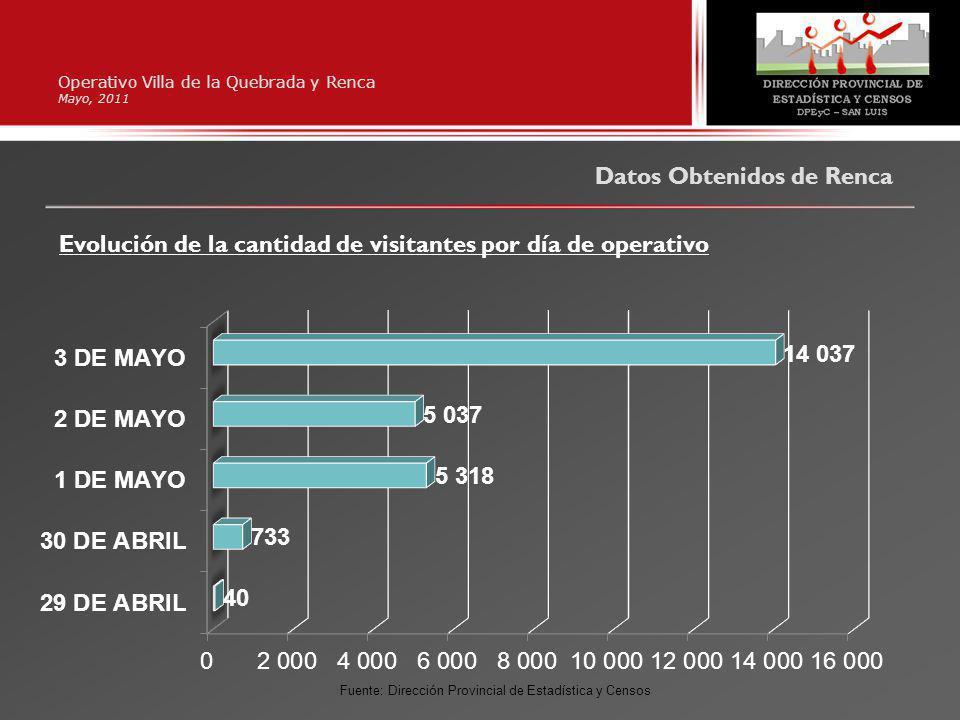 Operativo Villa de la Quebrada y Renca Mayo, 2011 Datos Obtenidos de Renca Evolución de la cantidad de visitantes por día de operativo Fuente: Direcci