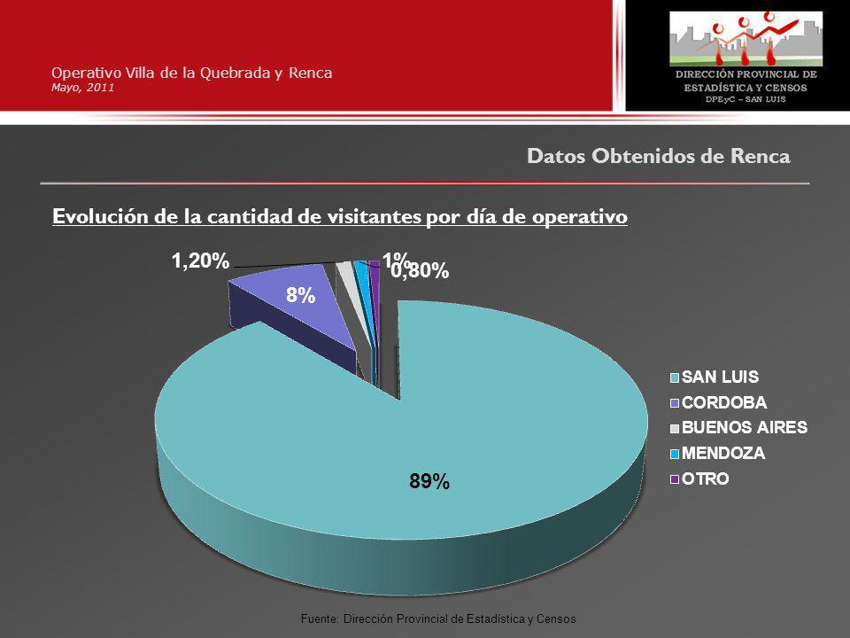 Operativo Villa de la Quebrada y Renca Mayo, 2011 Datos Obtenidos de Renca Evolución de la cantidad de visitantes por día de operativo Fuente: Dirección Provincial de Estadística y Censos