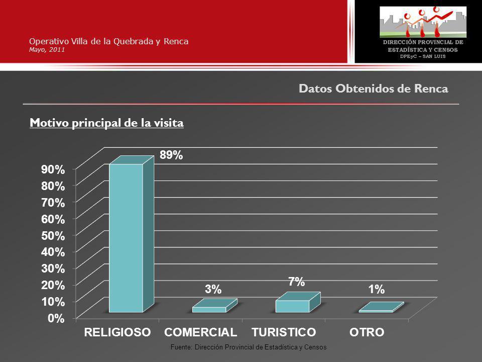 Operativo Villa de la Quebrada y Renca Mayo, 2011 Datos Obtenidos de Renca Motivo principal de la visita Fuente: Dirección Provincial de Estadística y