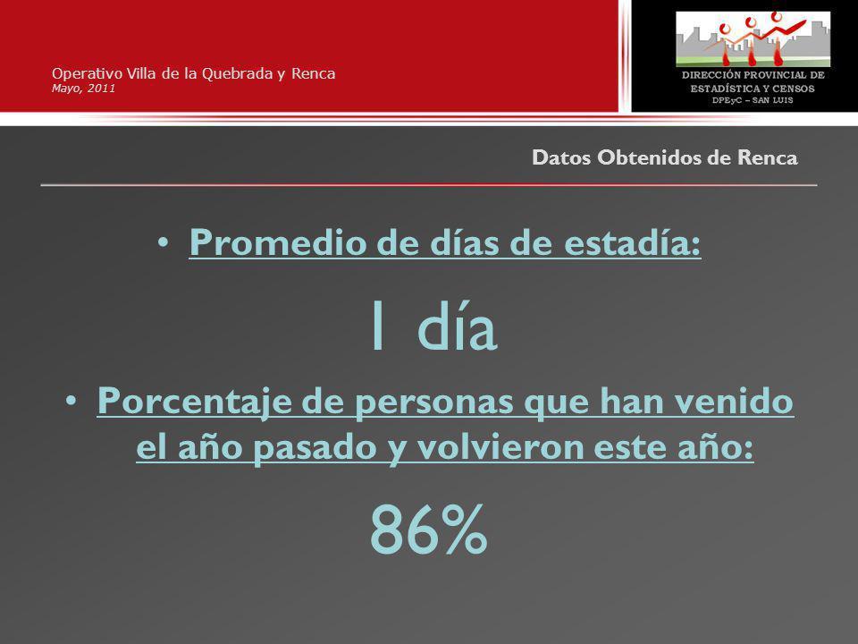 Operativo Villa de la Quebrada y Renca Mayo, 2011 Promedio de días de estadía: 1 día Porcentaje de personas que han venido el año pasado y volvieron este año: 86% Datos Obtenidos de Renca