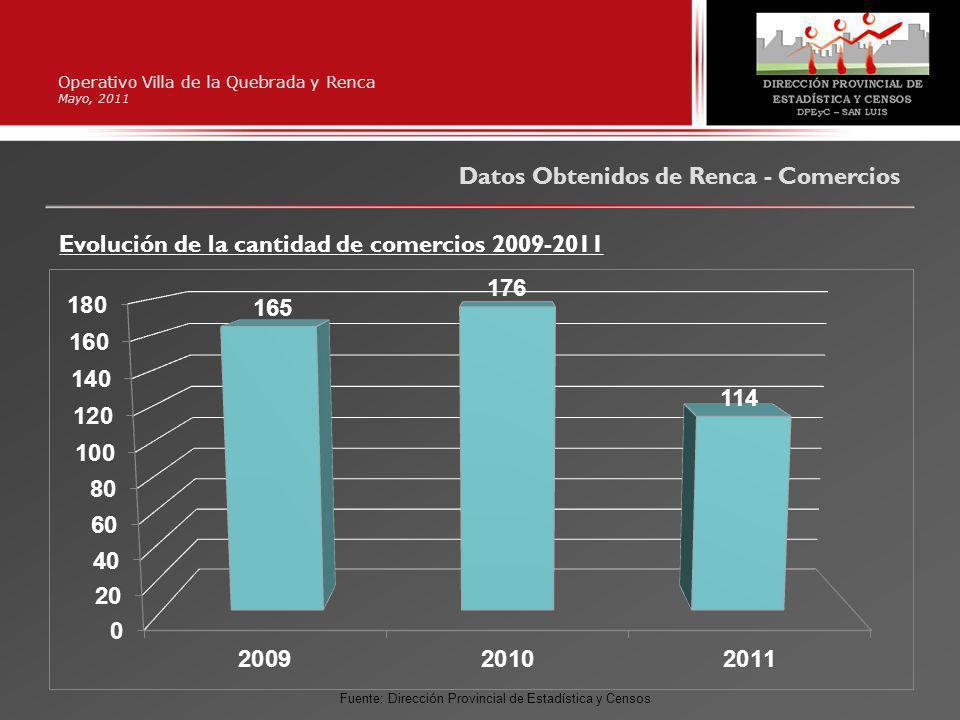 Datos Obtenidos de Renca - Comercios Operativo Villa de la Quebrada y Renca Mayo, 2011 Evolución de la cantidad de comercios 2009-2011 Fuente: Dirección Provincial de Estadística y Censos
