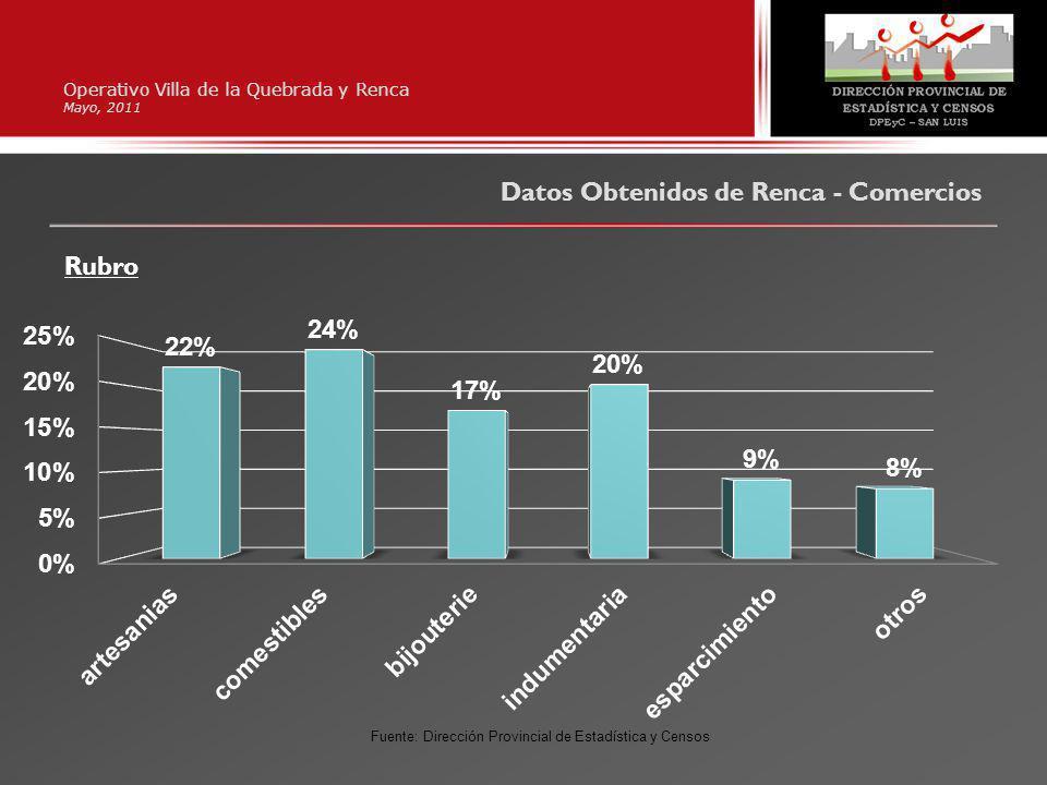 Operativo Villa de la Quebrada y Renca Mayo, 2011 Datos Obtenidos de Renca - Comercios Rubro Fuente: Dirección Provincial de Estadística y Censos