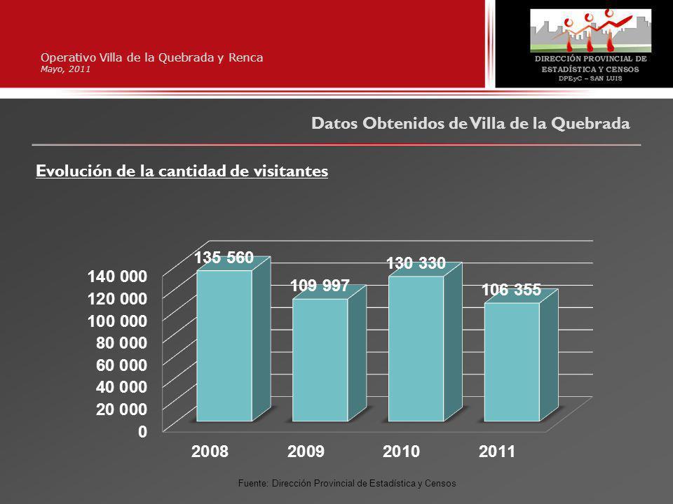 Operativo Villa de la Quebrada y Renca Mayo, 2011 Datos Obtenidos de Villa de la Quebrada Evolución de la cantidad de visitantes Fuente: Dirección Provincial de Estadística y Censos