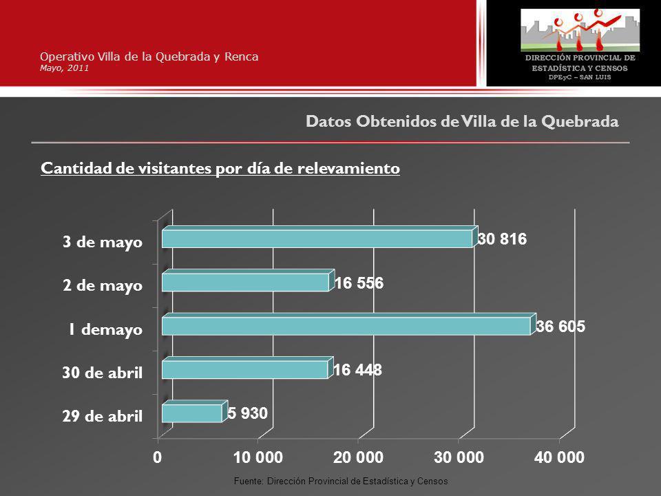 Operativo Villa de la Quebrada y Renca Mayo, 2011 Datos Obtenidos de Villa de la Quebrada Cantidad de visitantes por día de relevamiento Fuente: Dirección Provincial de Estadística y Censos