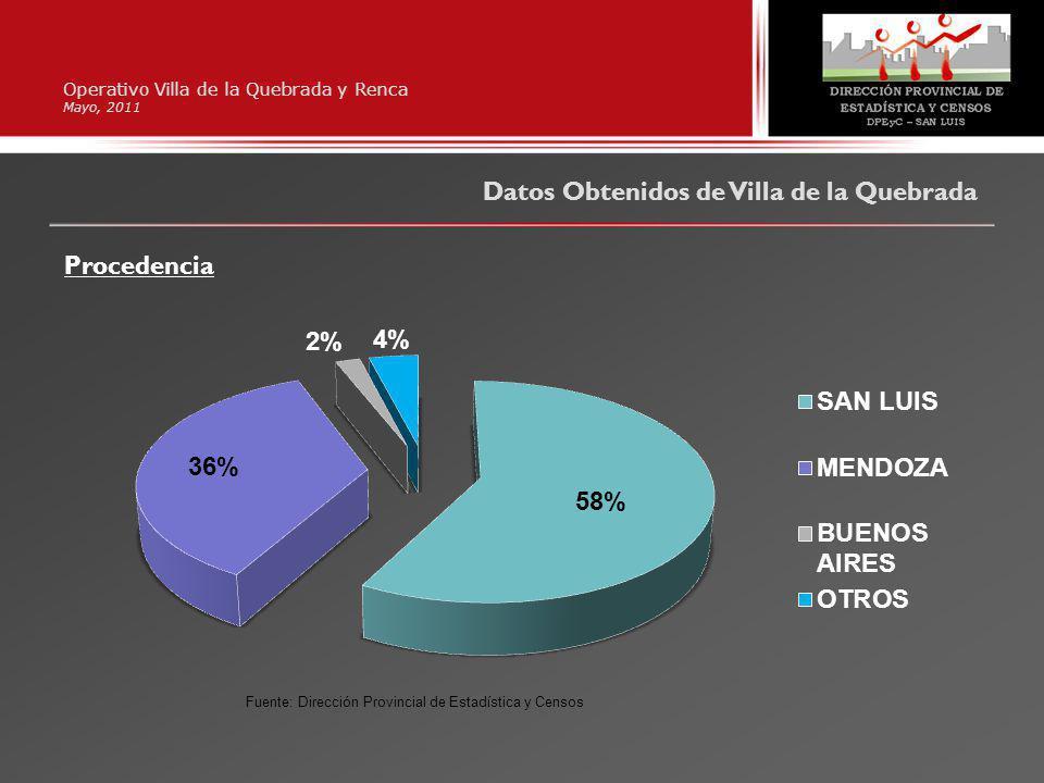Operativo Villa de la Quebrada y Renca Mayo, 2011 Datos Obtenidos de Villa de la Quebrada Procedencia Fuente: Dirección Provincial de Estadística y Ce
