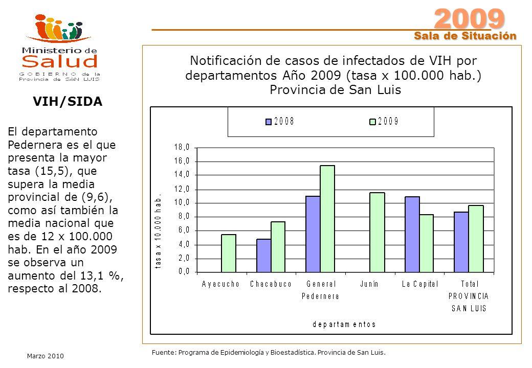 2009 Sala de Situación Marzo 2010 Fuente: Programa de Epidemiología y Bioestadística. Provincia de San Luis. Notificación de casos de infectados de VI
