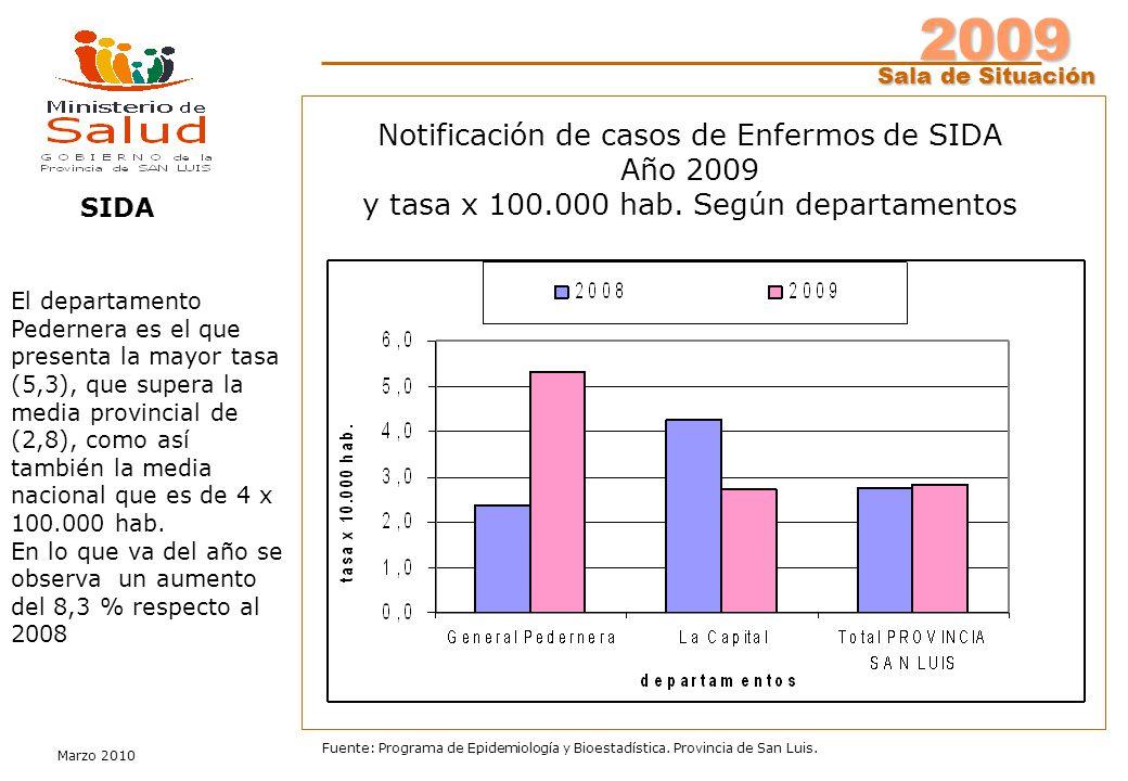 2009 Sala de Situación Marzo 2010 Fuente: Programa de Epidemiología y Bioestadística. Provincia de San Luis. Notificación de casos de Enfermos de SIDA