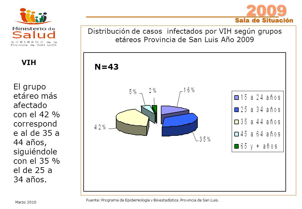 2009 Sala de Situación Marzo 2010 Fuente: Programa de Epidemiología y Bioestadística. Provincia de San Luis. Distribución de casos infectados por VIH