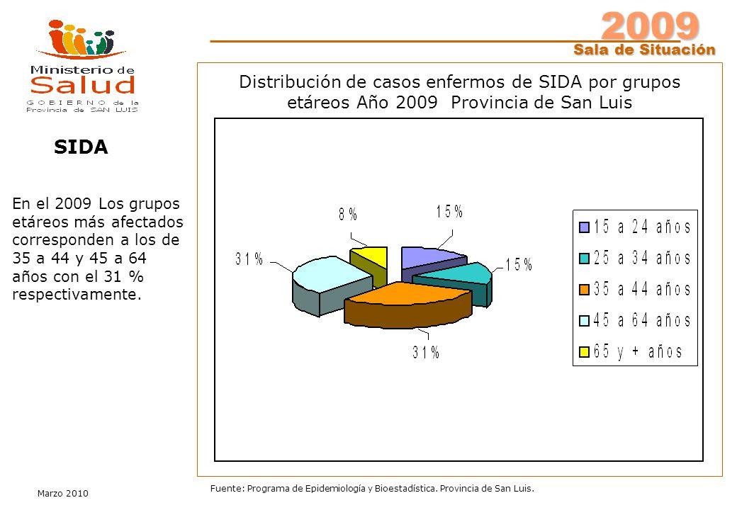 2009 Sala de Situación Marzo 2010 Fuente: Programa de Epidemiología y Bioestadística. Provincia de San Luis. Distribución de casos enfermos de SIDA po