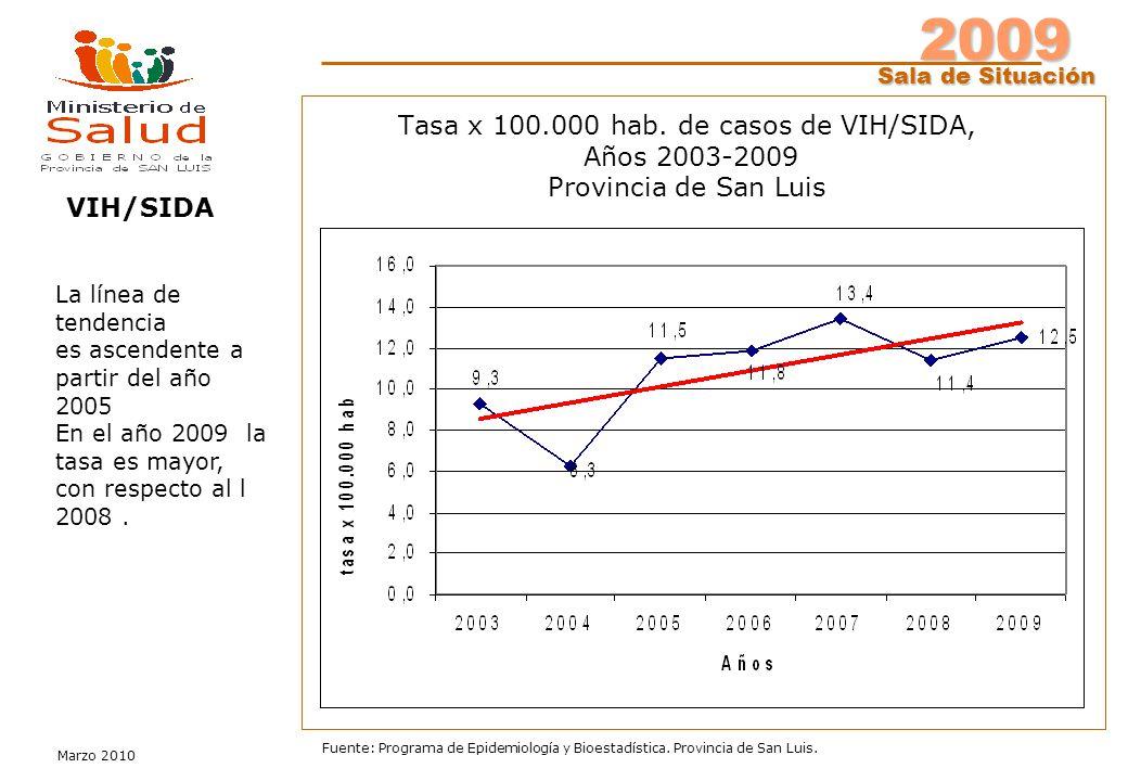 2009 Sala de Situación Marzo 2010 Fuente: Programa de Epidemiología y Bioestadística. Provincia de San Luis. Tasa x 100.000 hab. de casos de VIH/SIDA,
