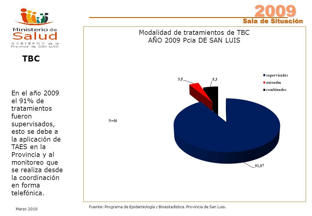 2009 Sala de Situación Marzo 2010 Fuente: Programa de Epidemiología y Bioestadística. Provincia de San Luis. Modalidad de tratamientos de TBC AÑO 2009