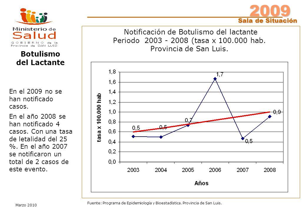 2009 Sala de Situación Marzo 2010 Fuente: Programa de Epidemiología y Bioestadística. Provincia de San Luis. Notificación de Botulismo del lactante Pe