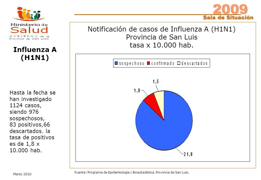 2009 Sala de Situación Marzo 2010 Fuente: Programa de Epidemiología y Bioestadística. Provincia de San Luis. Notificación de casos de Influenza A (H1N