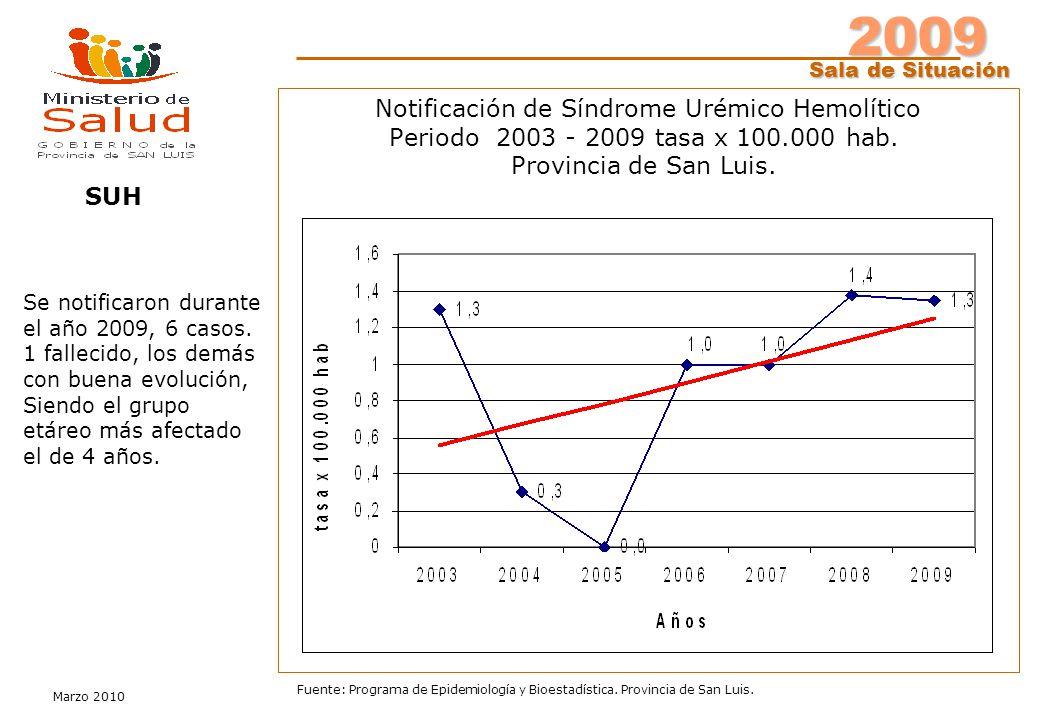 2009 Sala de Situación Marzo 2010 Fuente: Programa de Epidemiología y Bioestadística. Provincia de San Luis. SUH Notificación de Síndrome Urémico Hemo