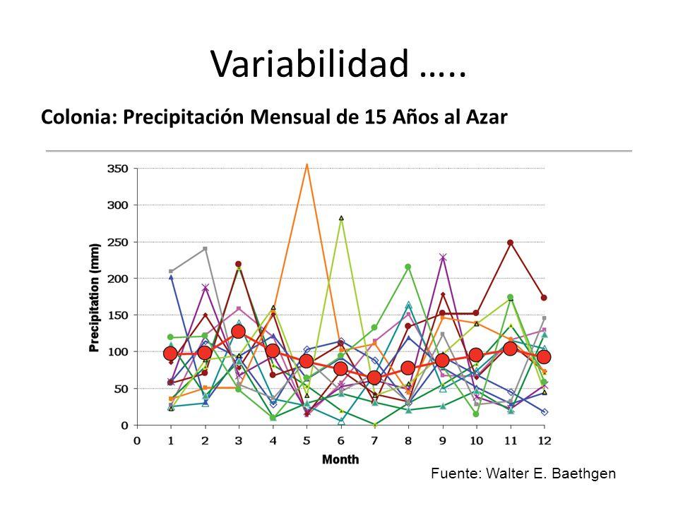 Variabilidad ….. Colonia: Precipitación Mensual de 15 Años al Azar Fuente: Walter E. Baethgen