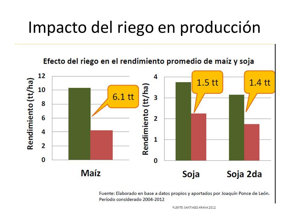 Impacto del riego en producción FUENTE: SANTIAGO ARANA 2012