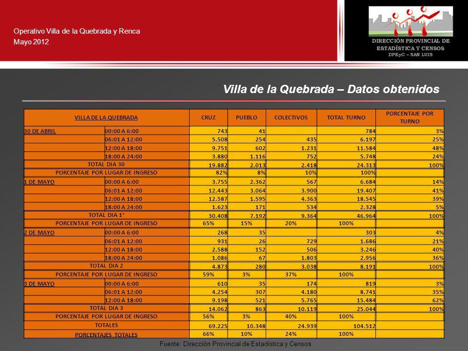 Operativo Villa de la Quebrada y Renca Mayo 2012 Villa de la Quebrada – Datos obtenidos VILLA DE LA QUEBRADACRUZPUEBLOCOLECTIVOSTOTAL TURNO PORCENTAJE POR TURNO 30 DE ABRIL00:00 A 6:0074341 7843% 06:01 A 12:005.5082544356.19725% 12:00 A 18:009.7516021.23111.58448% 18:00 A 24:003.8801.1167525.74824% TOTAL DIA 30 19.8822.0132.41824.313100% PORCENTAJE POR LUGAR DE INGRESO82%8%10%100% 1 DE MAYO00:00 A 6:003.7552.3625676.68414% 06:01 A 12:0012.4433.0643.90019.40741% 12:00 A 18:0012.5871.5954.36318.54539% 18:00 A 24:001.6231715342.3285% TOTAL DIA 1° 30.4087.1929.36446.964100% PORCENTAJE POR LUGAR DE INGRESO65%15%20%100% 2 DE MAYO00:00 A 6:0026835 3034% 06:01 A 12:00931267291.68621% 12:00 A 18:002.5881525063.24640% 18:00 A 24:001.086671.8032.95636% TOTAL DIA 2 4.8732803.0388.191100% PORCENTAJE POR LUGAR DE INGRESO59%3%37%100% 3 DE MAYO00:00 A 6:00610351748193% 06:01 A 12:004.2543074.1808.74135% 12:00 A 18:009.1985215.76515.48462% TOTAL DIA 3 14.06286310.11925.044100% PORCENTAJE POR LUGAR DE INGRESO56%3%40%100% TOTALES 69.22510.34824.939104.512 PORCENTAJES TOTALES 66%10%24%100% Fuente: Dirección Provincial de Estadística y Censos