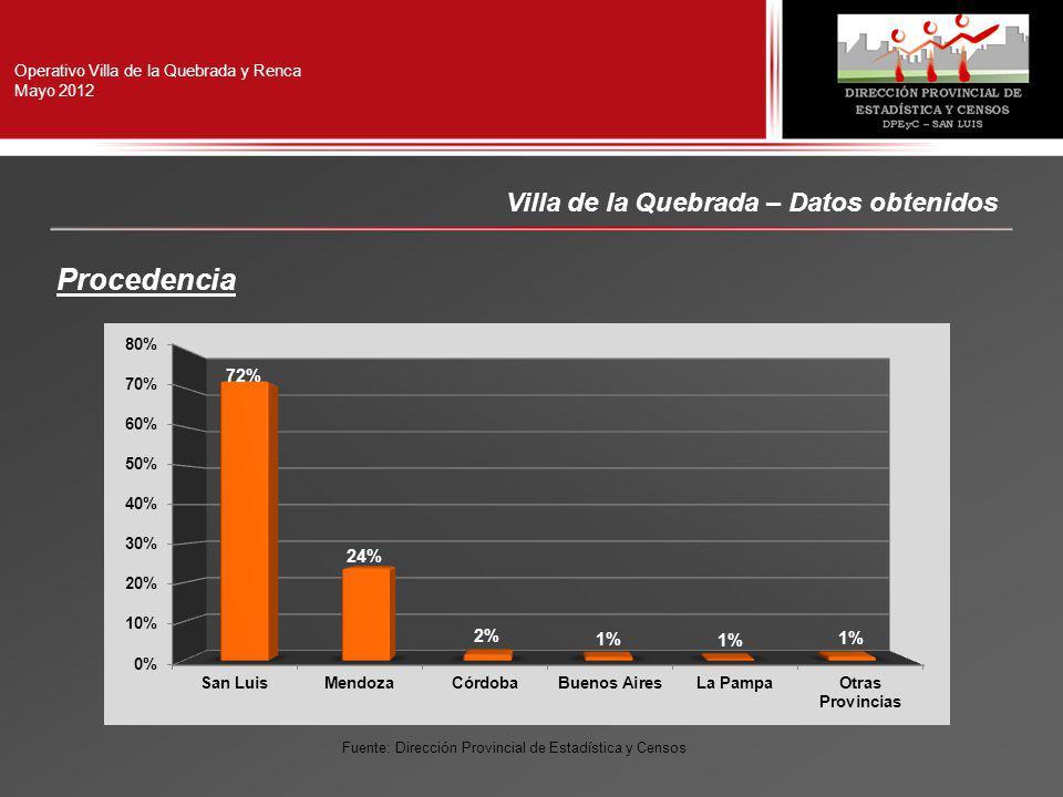 Operativo Villa de la Quebrada y Renca Mayo 2012 Fuente: Dirección Provincial de Estadística y Censos Villa de la Quebrada – Datos obtenidos Procedencia